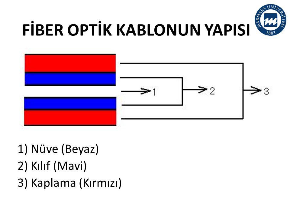FİBER OPTİK KABLONUN YAPISI