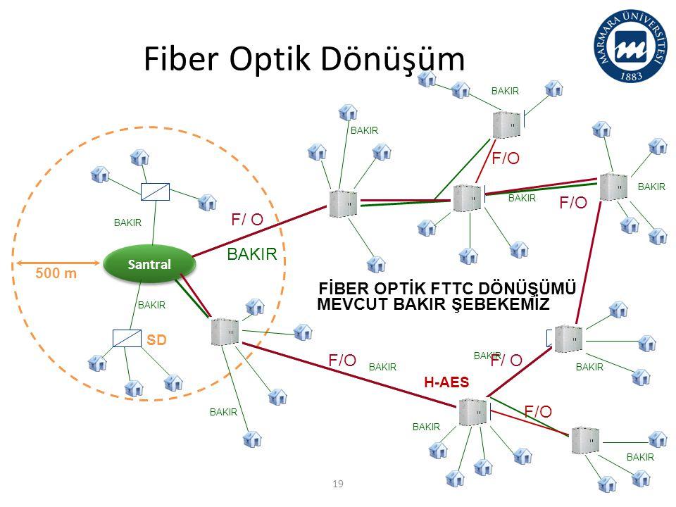 Fiber Optik Dönüşüm FTTC Dönüşümü Bakır altyapı F/O F/ O