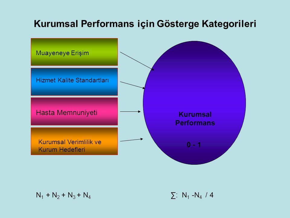 Kurumsal Performans için Gösterge Kategorileri