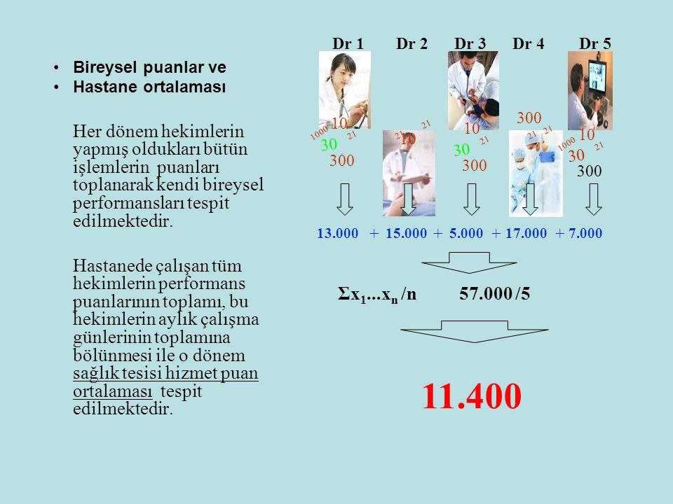 Bireysel puanlar ve Hastane ortalaması.
