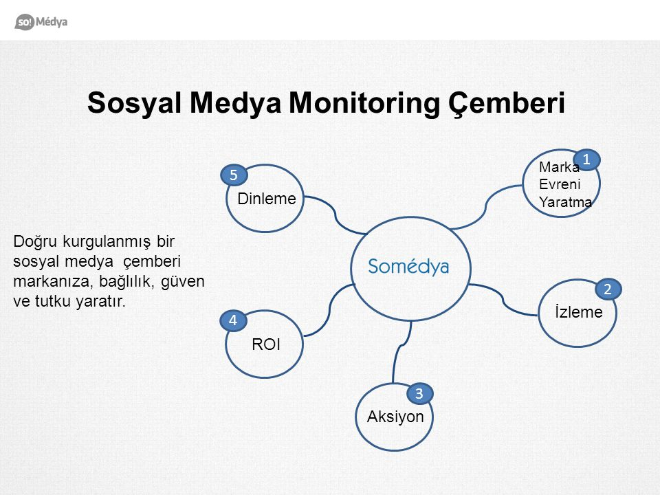 Sosyal Medya Monitoring Çemberi