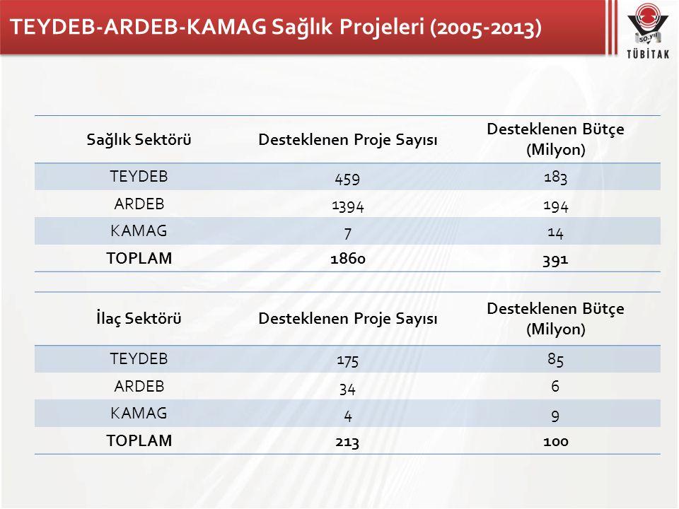 TEYDEB-ARDEB-KAMAG Sağlık Projeleri (2005-2013)