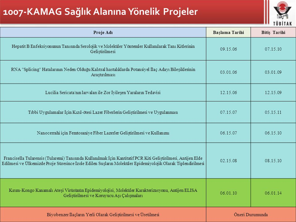 1007-KAMAG Sağlık Alanına Yönelik Projeler