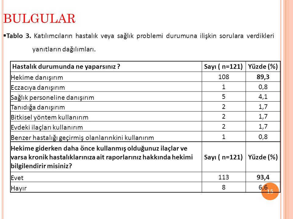 BULGULAR Tablo 3. Katılımcıların hastalık veya sağlık problemi durumuna ilişkin sorulara verdikleri yanıtların dağılımları.