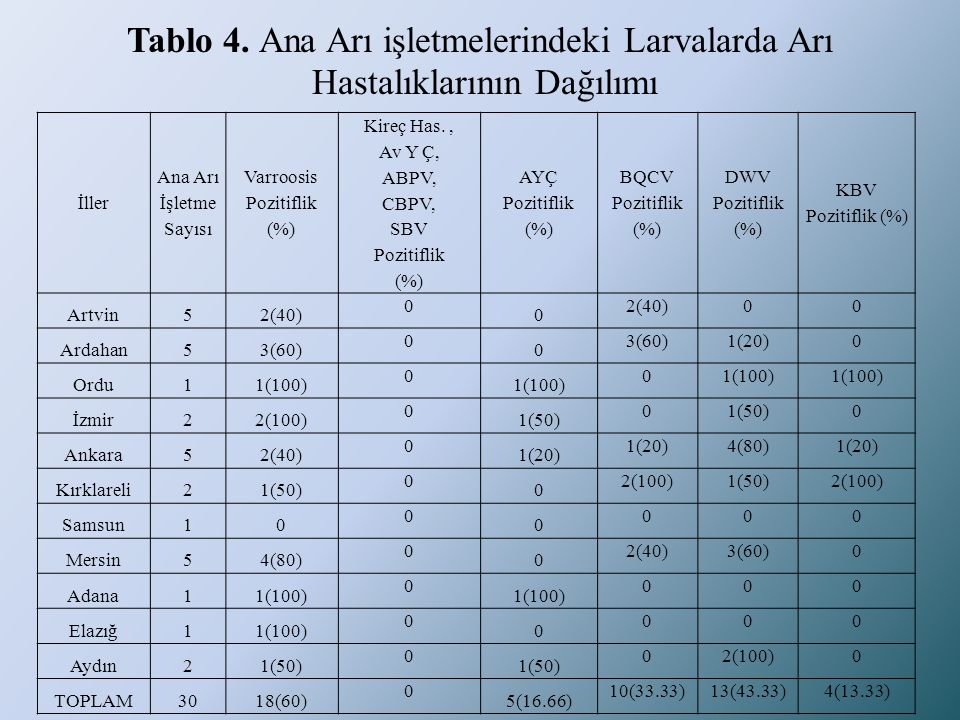Varroosis Pozitiflik (%)
