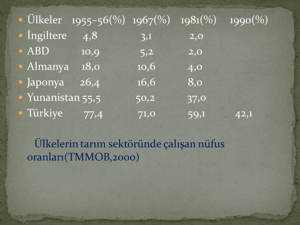 Ülkeler 1955–56(%) 1967(%) 1981(%) 1990(%)