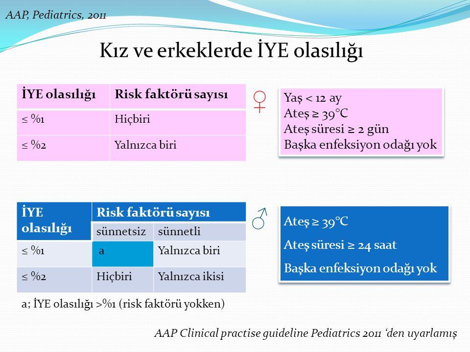 ♀ ♂ Kız ve erkeklerde İYE olasılığı İYE olasılığı Risk faktörü sayısı