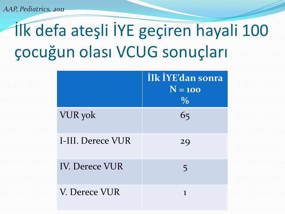 İlk defa ateşli İYE geçiren hayali 100 çocuğun olası VCUG sonuçları