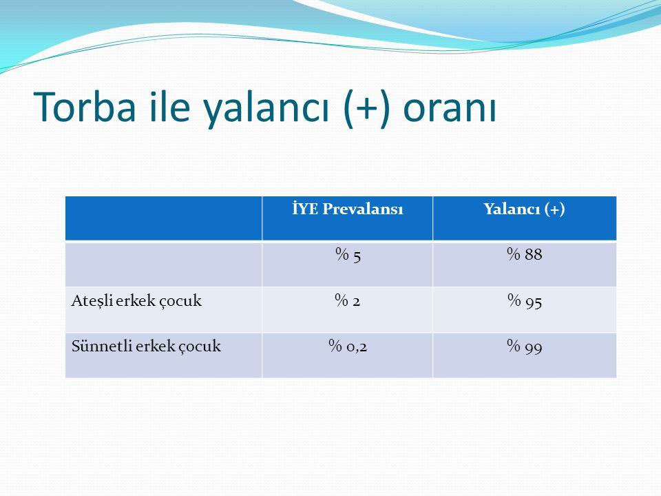 Torba ile yalancı (+) oranı