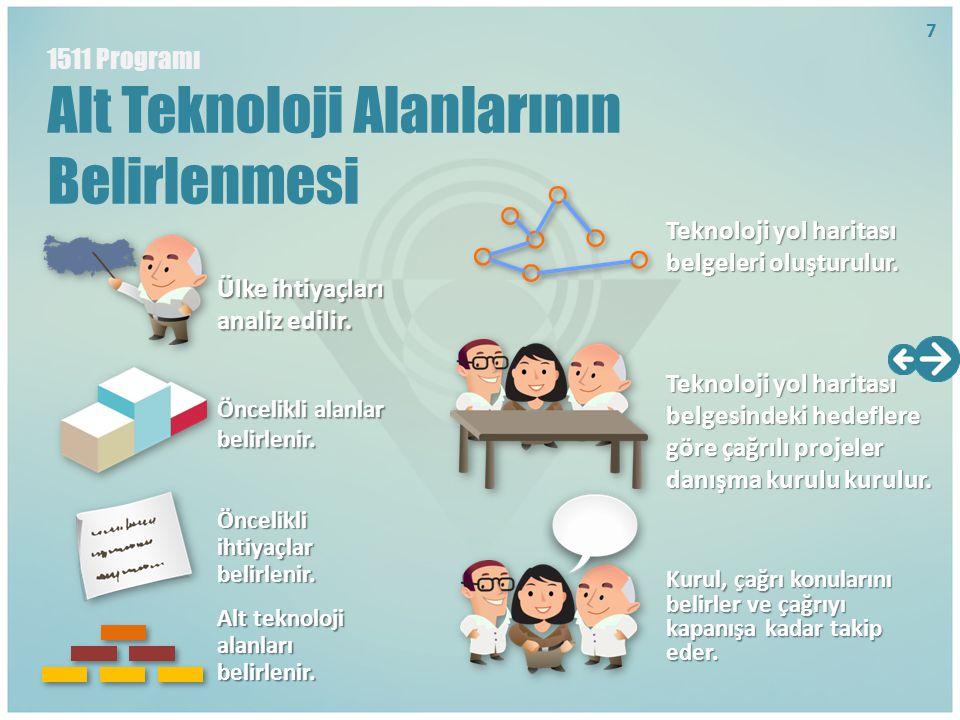 Alt Teknoloji Alanlarının Belirlenmesi