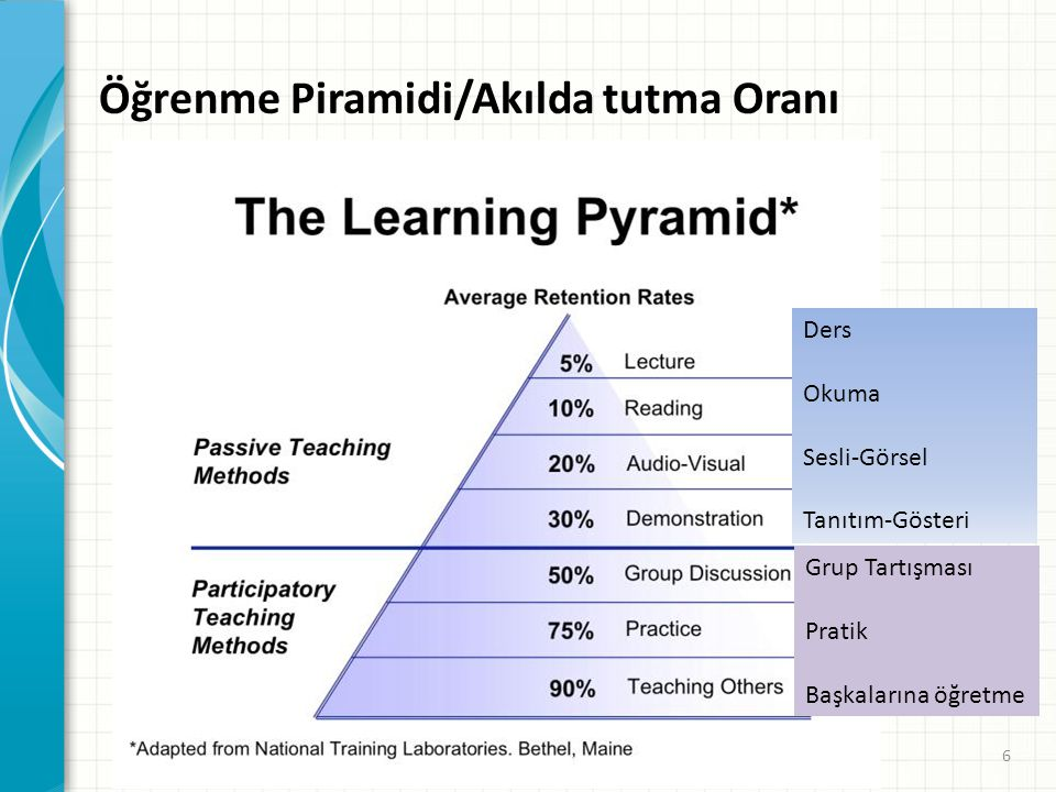Öğrenme Piramidi/Akılda tutma Oranı