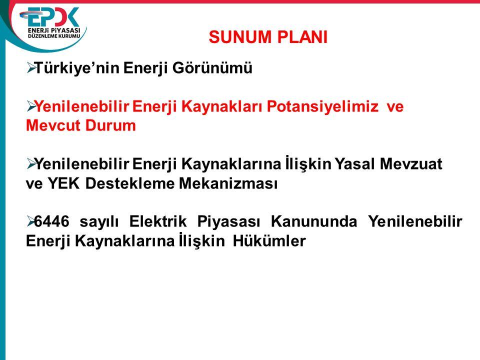 SUNUM PLANI Türkiye'nin Enerji Görünümü