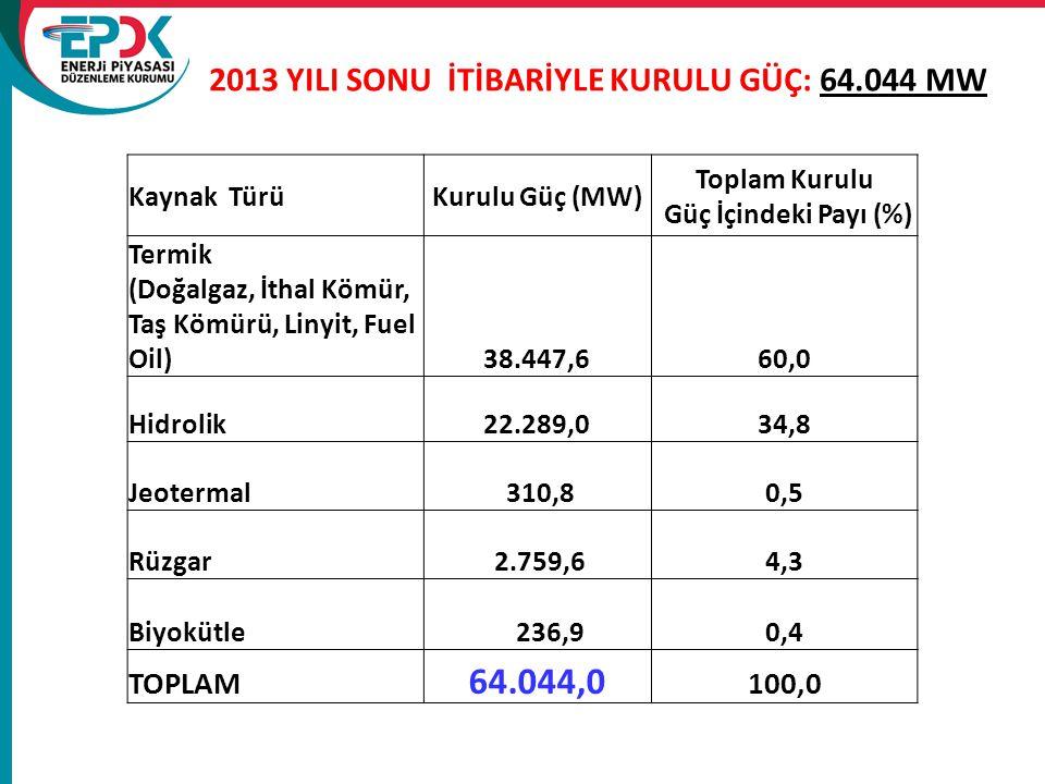 2013 YILI SONU İTİBARİYLE KURULU GÜÇ: 64.044 MW