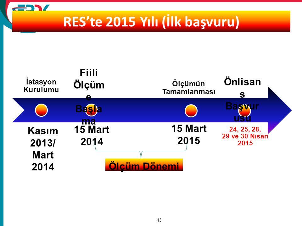 RES'te 2015 Yılı (İlk başvuru)