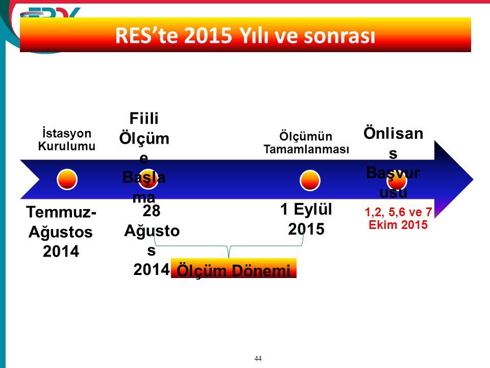 RES'te 2015 Yılı ve sonrası Fiili Ölçüme Başlama Önlisans Başvurusu