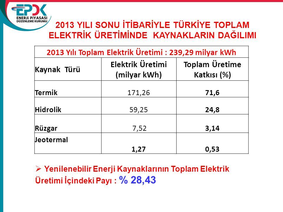 2013 Yılı Toplam Elektrik Üretimi : 239,29 milyar kWh Kaynak Türü