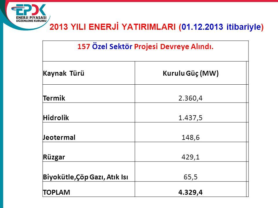 2013 YILI ENERJİ YATIRIMLARI (01.12.2013 itibariyle)