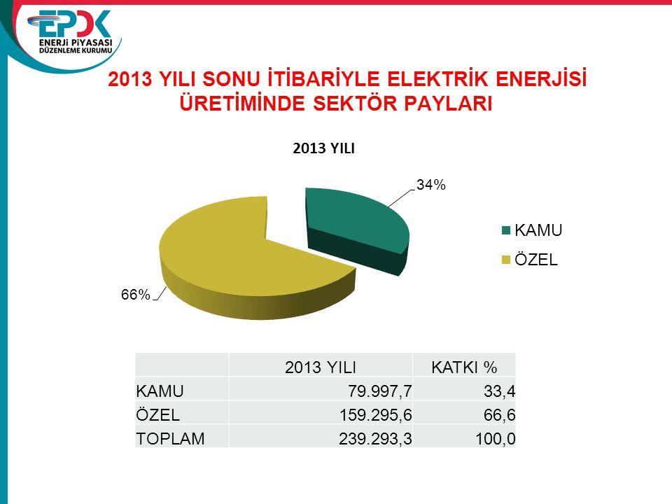 2013 YILI SONU İTİBARİYLE ELEKTRİK ENERJİSİ ÜRETİMİNDE SEKTÖR PAYLARI