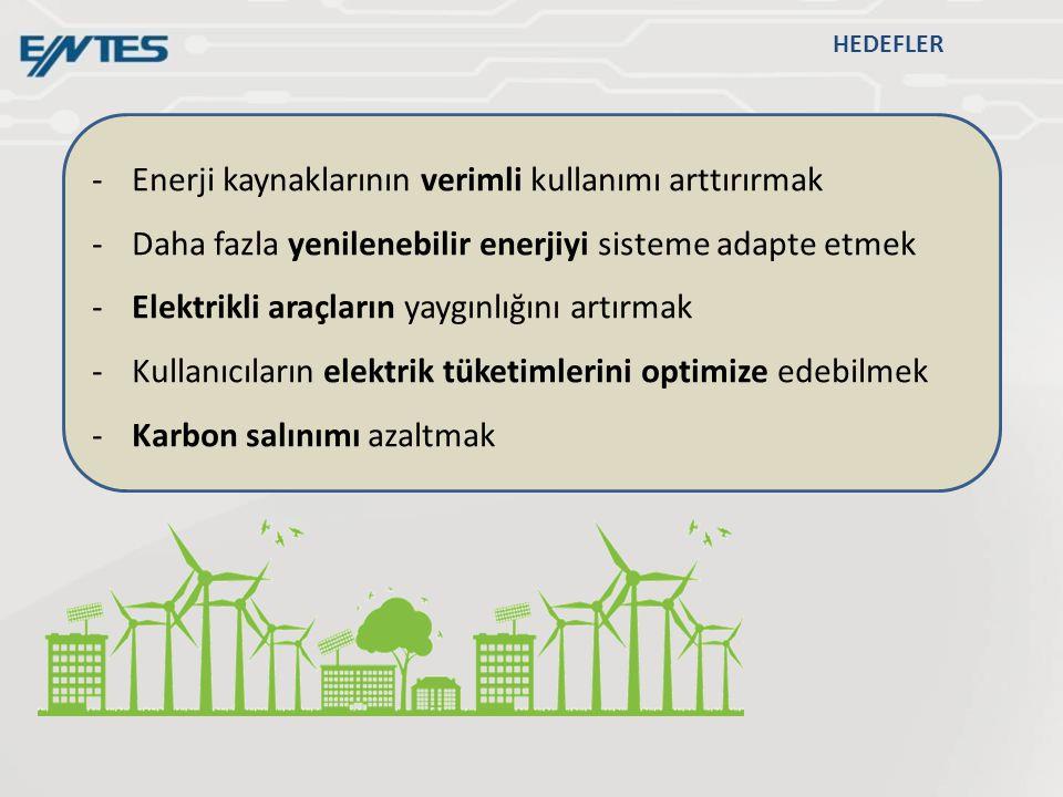 Enerji kaynaklarının verimli kullanımı arttırırmak