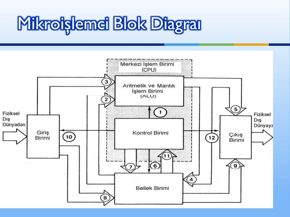 Mikroişlemci Blok Diagraı