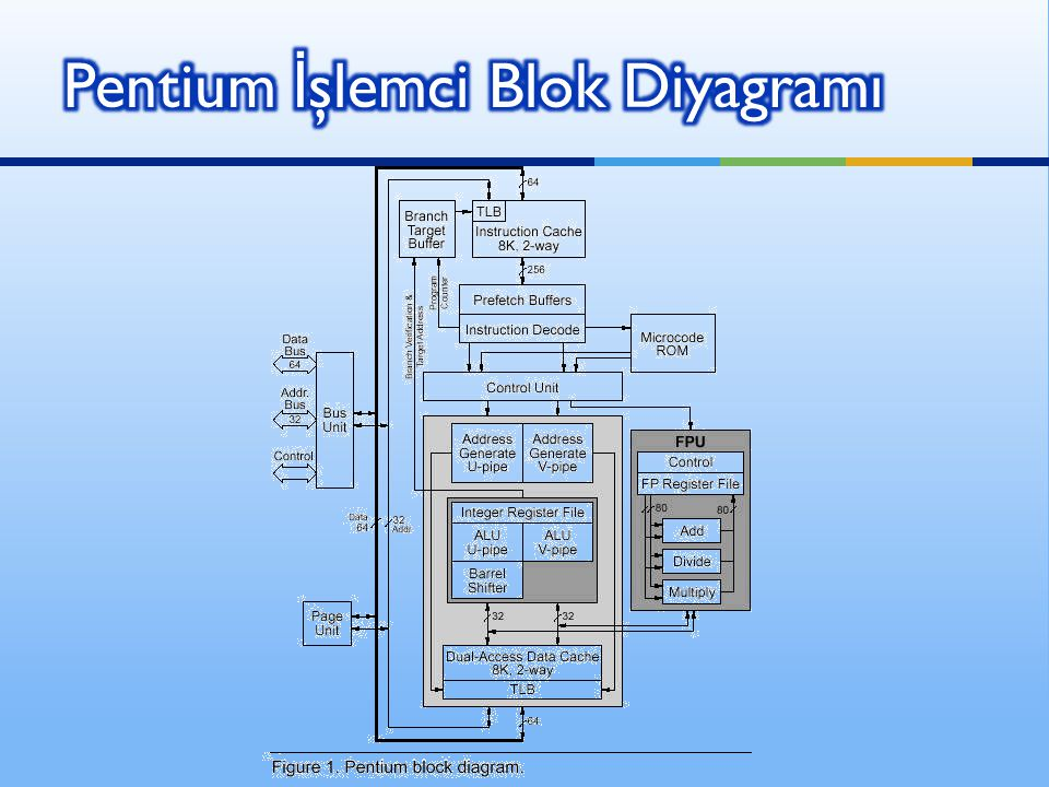 Pentium İşlemci Blok Diyagramı