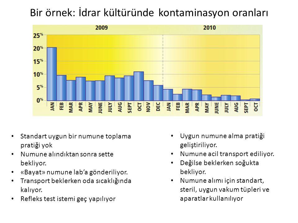 Bir örnek: İdrar kültüründe kontaminasyon oranları