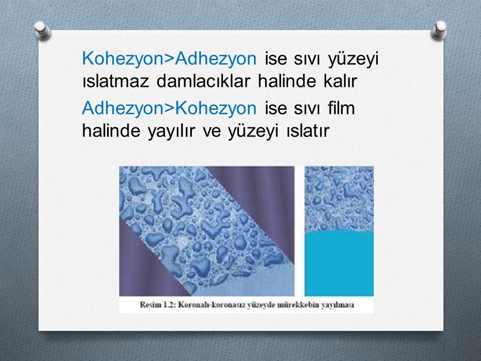 Kohezyon>Adhezyon ise sıvı yüzeyi ıslatmaz damlacıklar halinde kalır