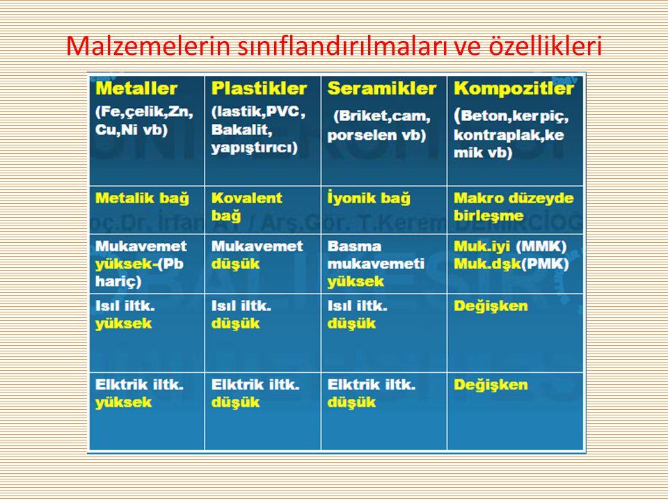 Malzemelerin sınıflandırılmaları ve özellikleri