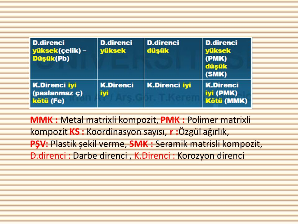 MMK : Metal matrixli kompozit, PMK : Polimer matrixli kompozit KS : Koordinasyon sayısı, r :Özgül ağırlık, PŞV: Plastik şekil verme, SMK : Seramik matrisli kompozit, D.direnci : Darbe direnci , K.Direnci : Korozyon direnci