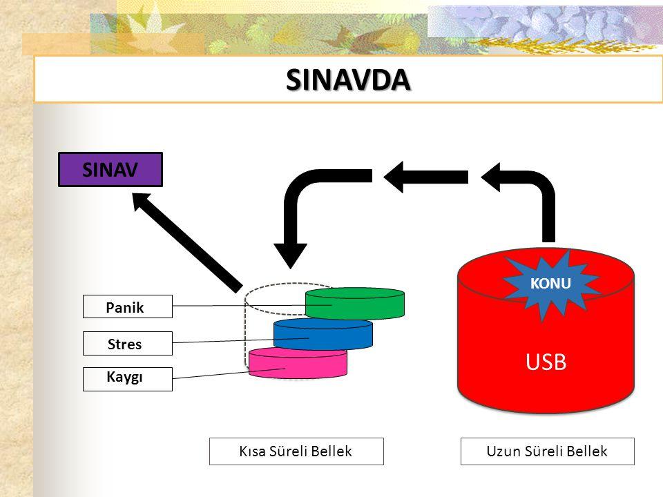 SINAVDA KSB USB SINAV Uzun Süreli Bellek Kısa Süreli Bellek Panik