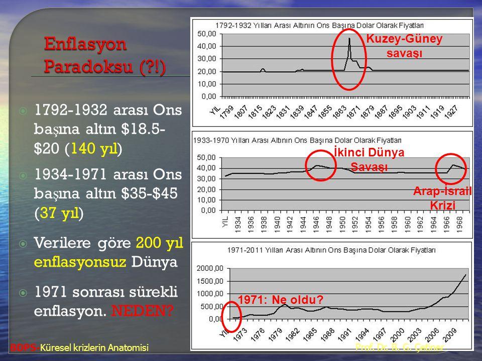 Enflasyon Paradoksu ( !)