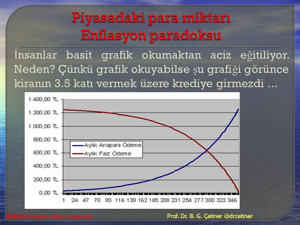 Piyasadaki para miktarı Enflasyon paradoksu