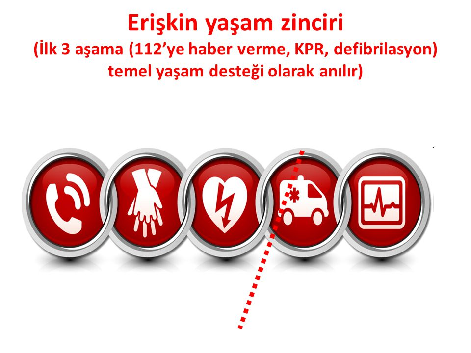 Erişkin yaşam zinciri (İlk 3 aşama (112'ye haber verme, KPR, defibrilasyon) temel yaşam desteği olarak anılır)