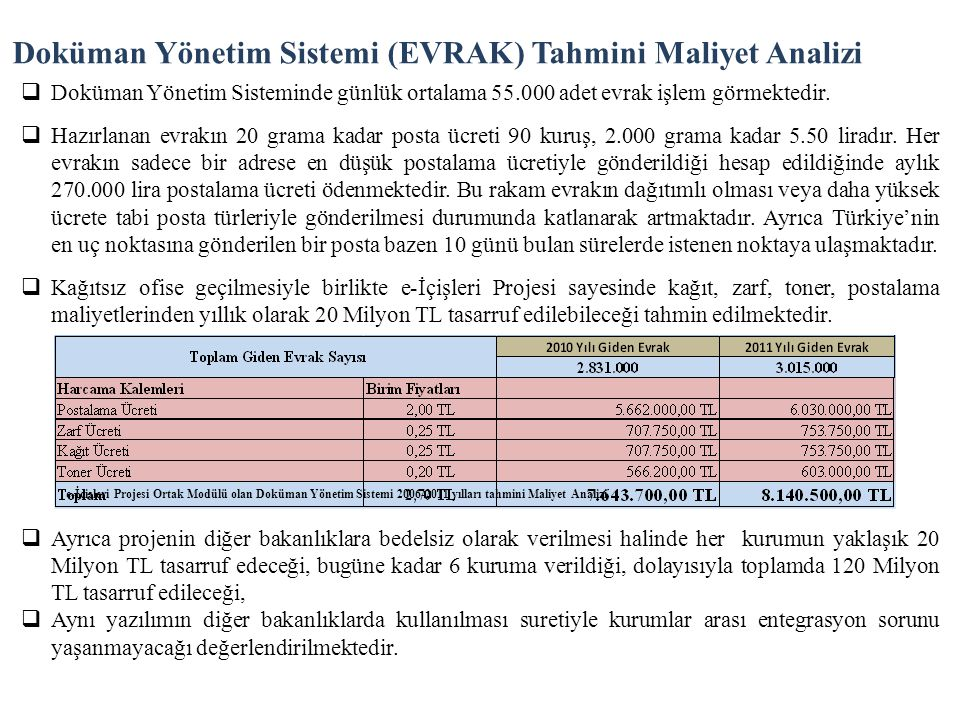Doküman Yönetim Sistemi (EVRAK) Tahmini Maliyet Analizi