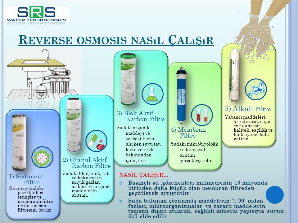 Reverse osmosis nasıl Çalışır