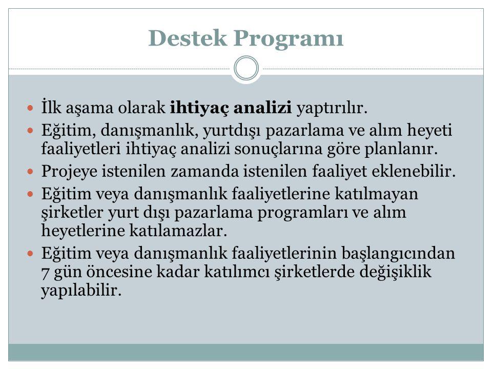 Destek Programı İlk aşama olarak ihtiyaç analizi yaptırılır.