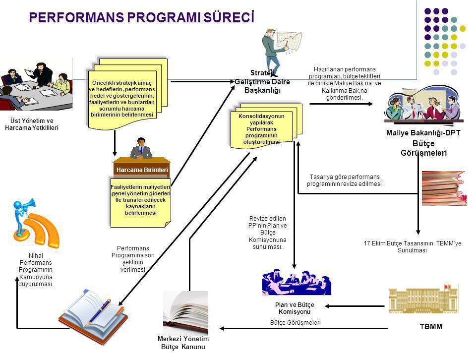 PERFORMANS PROGRAMI SÜRECİ