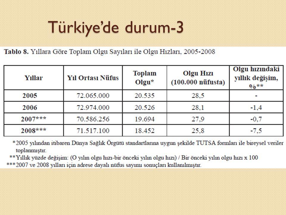 Türkiye'de durum-3