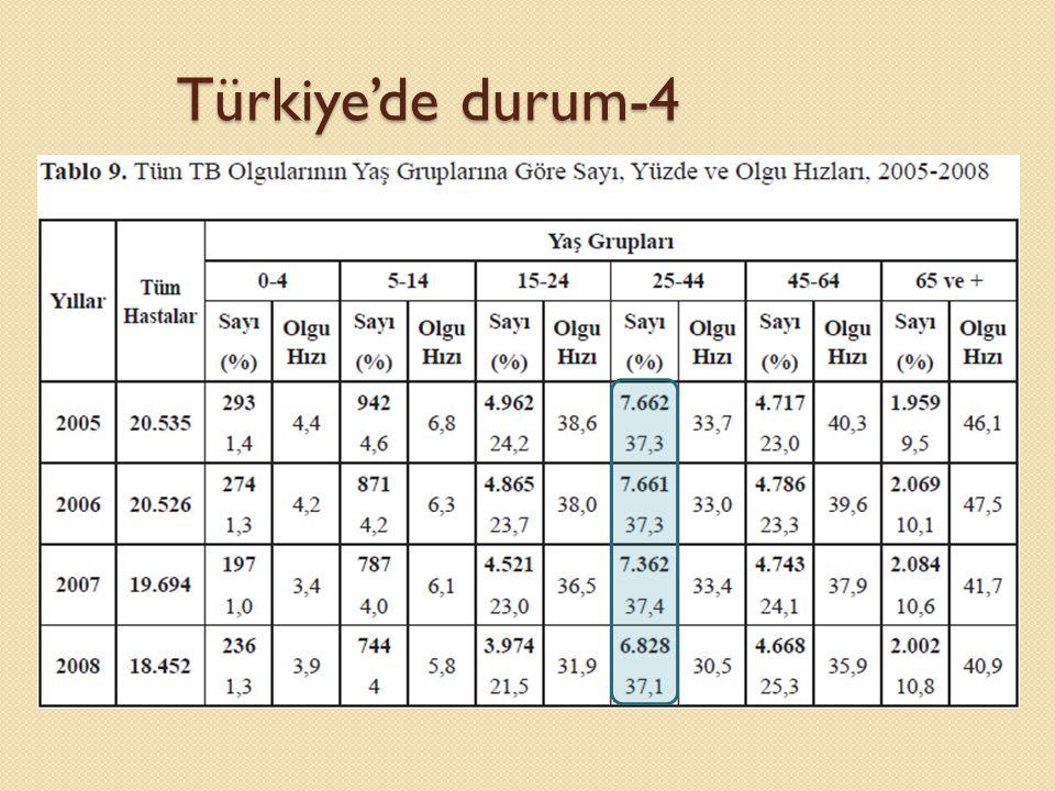 Türkiye'de durum-4