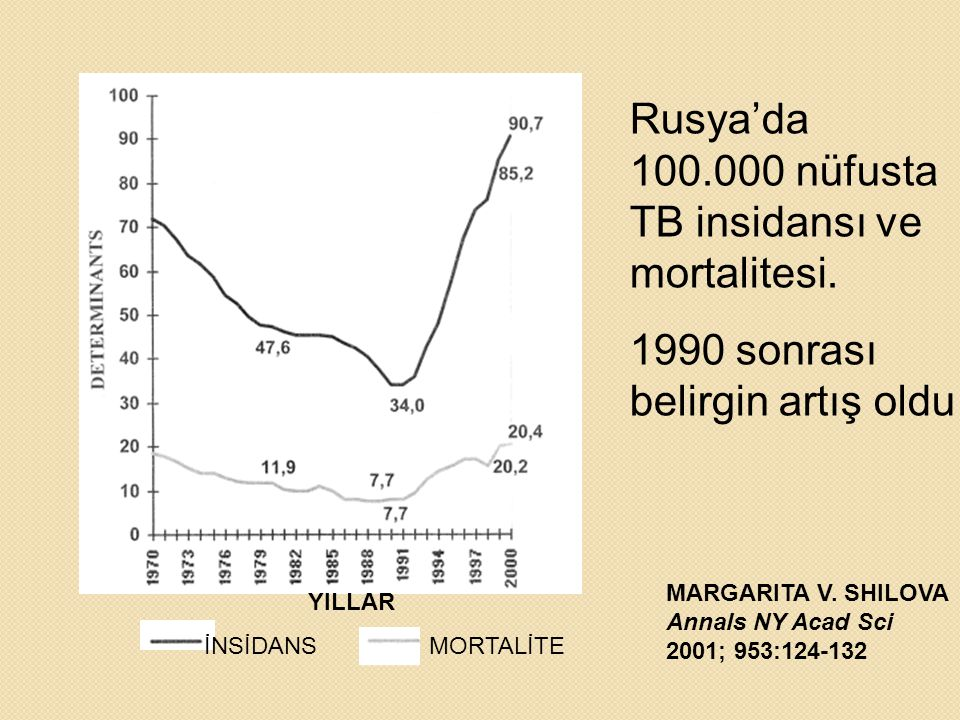 Rusya'da 100.000 nüfusta TB insidansı ve mortalitesi.