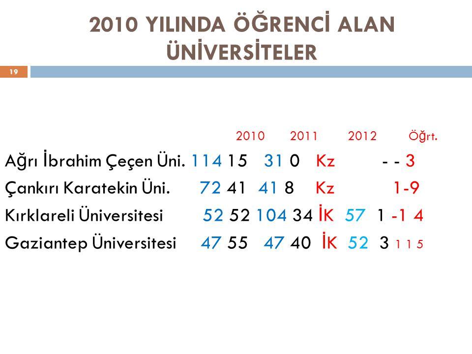 2010 YILINDA ÖĞRENCİ ALAN ÜNİVERSİTELER