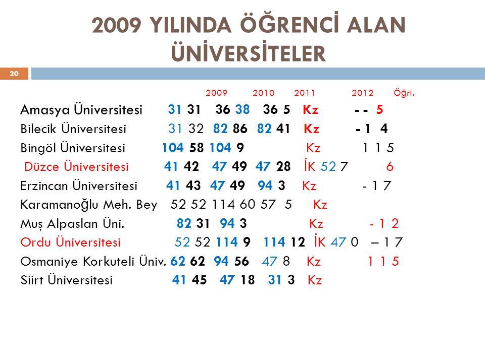 2009 YILINDA ÖĞRENCİ ALAN ÜNİVERSİTELER