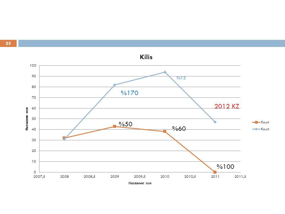 %170 2012 KZ %50 %60 %100