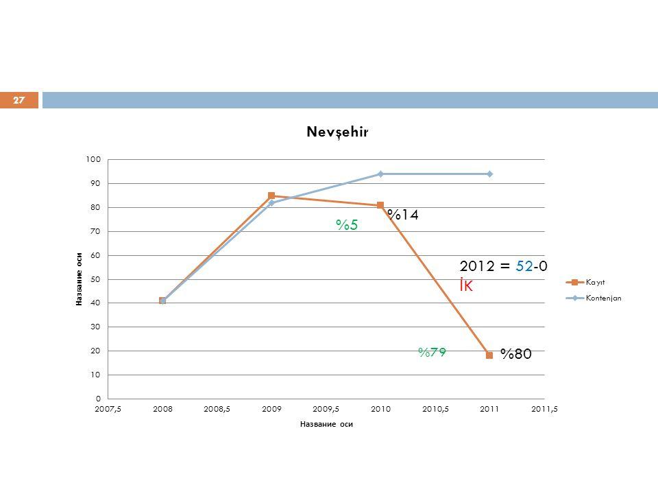 %14 %5 2012 = 52-0 İK %80