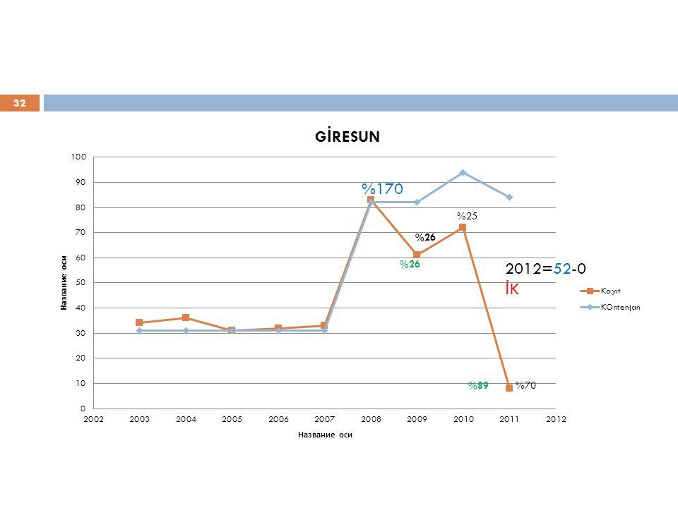 %170 2012=52-0 İK