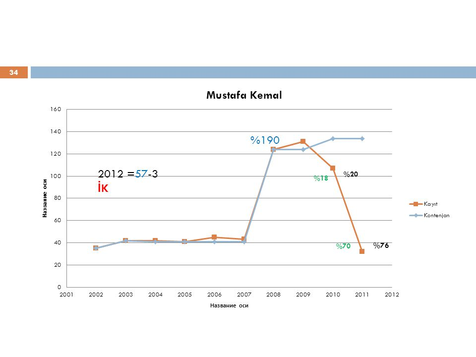 %190 2012 =57-3 İK %76