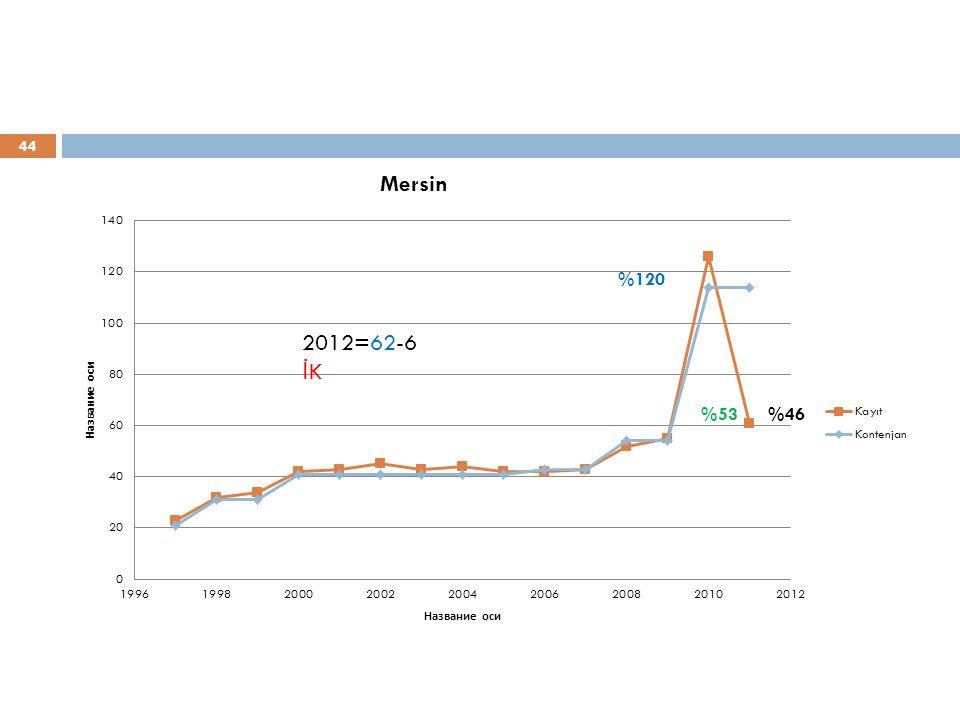 %120 2012=62-6 İK