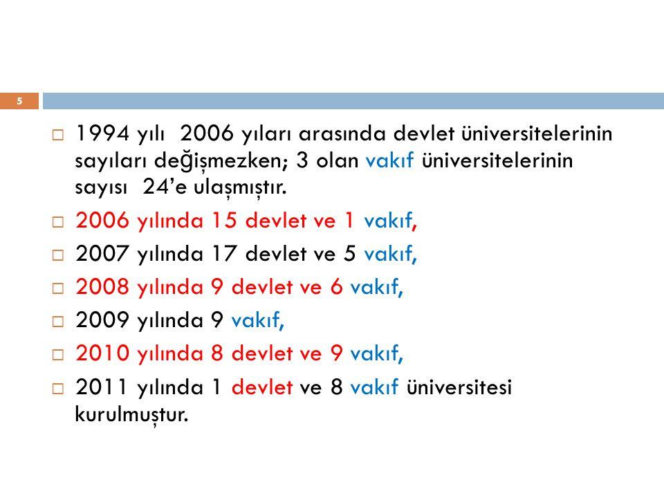 1994 yılı 2006 yıları arasında devlet üniversitelerinin sayıları değişmezken; 3 olan vakıf üniversitelerinin sayısı 24'e ulaşmıştır.