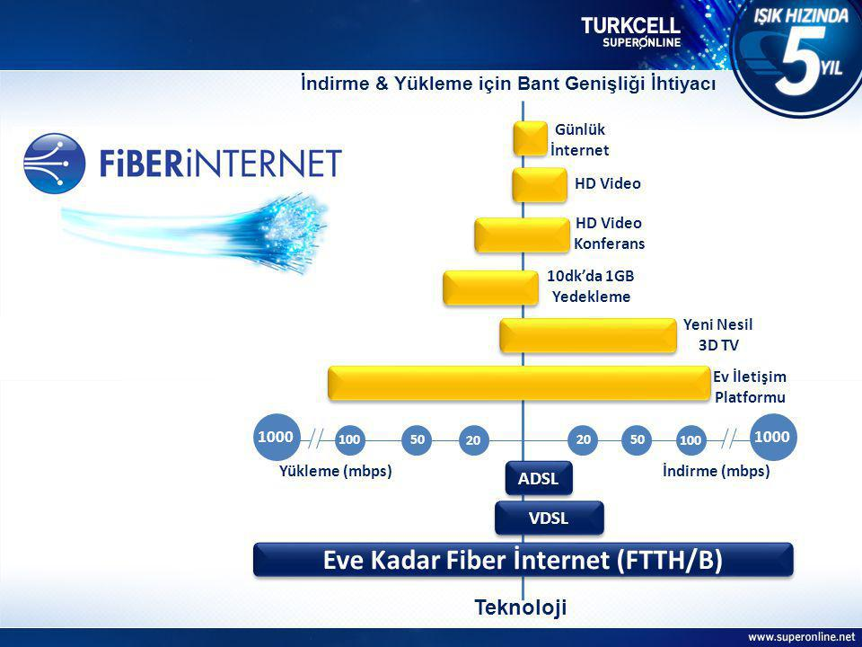 Eve Kadar Fiber İnternet (FTTH/B)