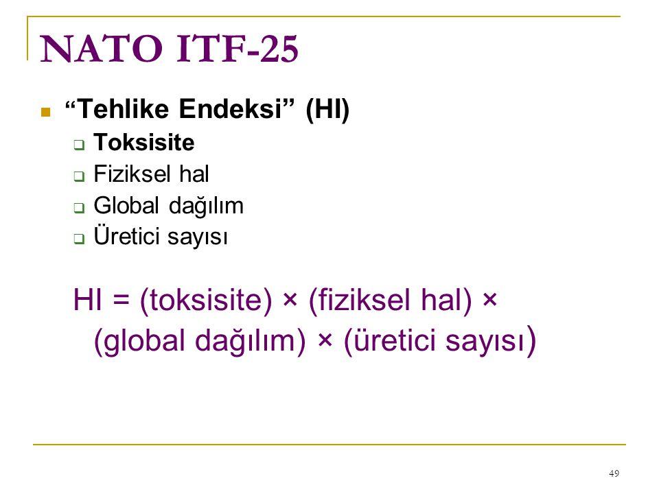 NATO ITF-25 Tehlike Endeksi (HI) Toksisite. Fiziksel hal. Global dağılım. Üretici sayısı.